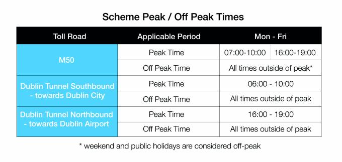 Peak Time Definitions table with details